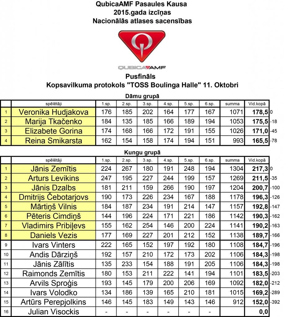 QubicaAMF 2015 - Pusfinals