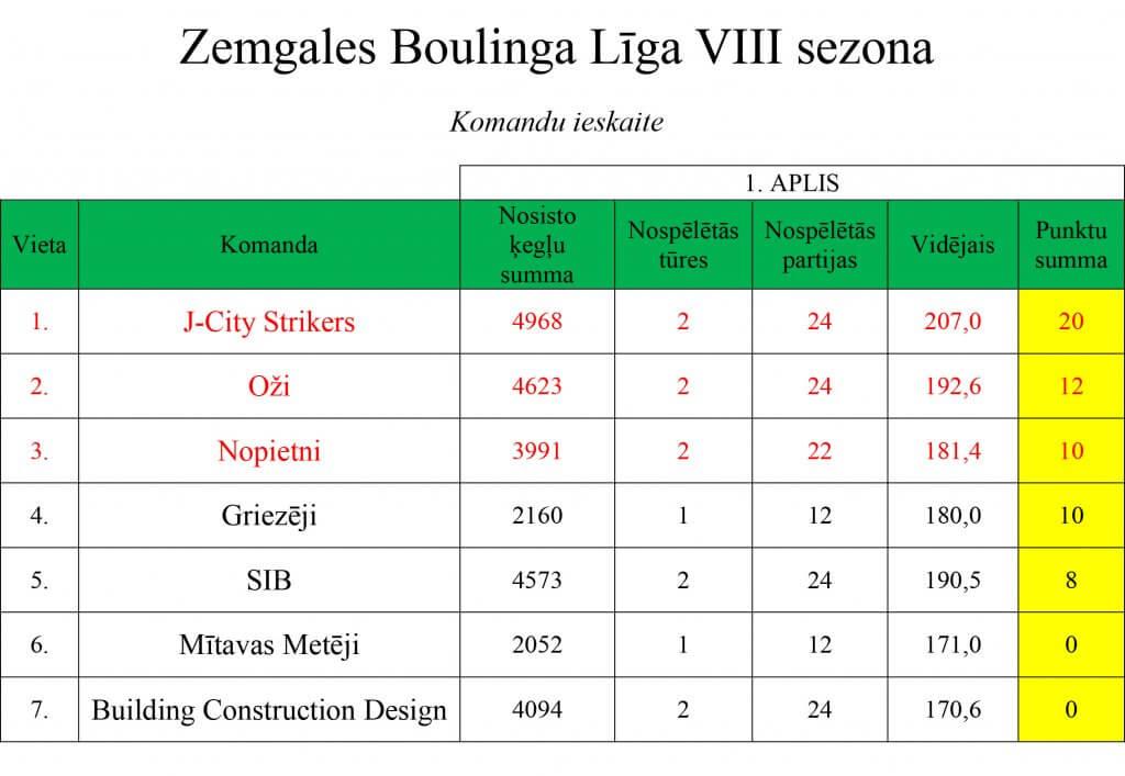 ligas-rezultati-27-091