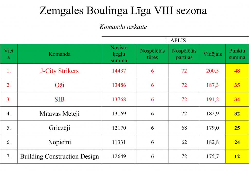 ligas-rezultati-01-112