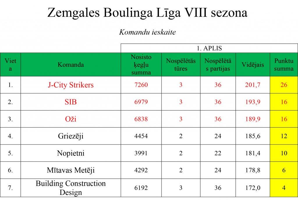ligas-rezultati-041