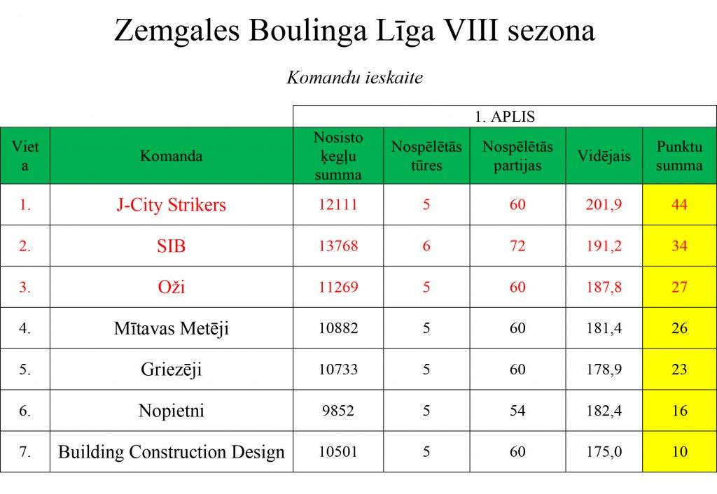 ligas-rezultati-251