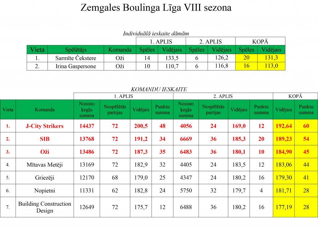 ligas-rezultati-2211