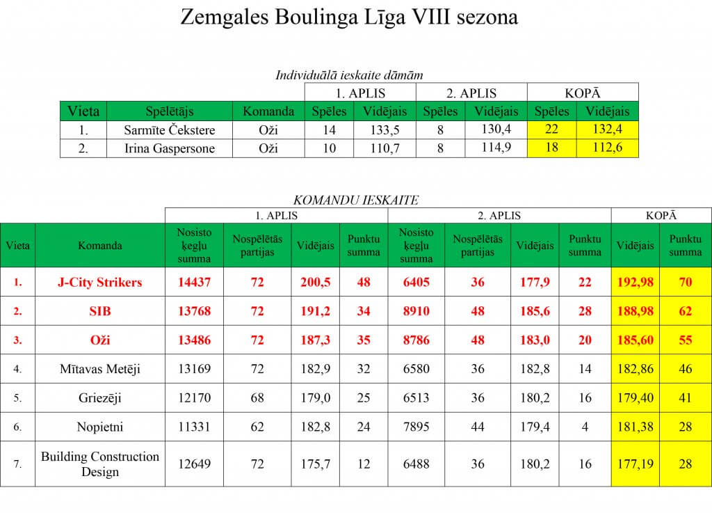 ligas-rezultati29