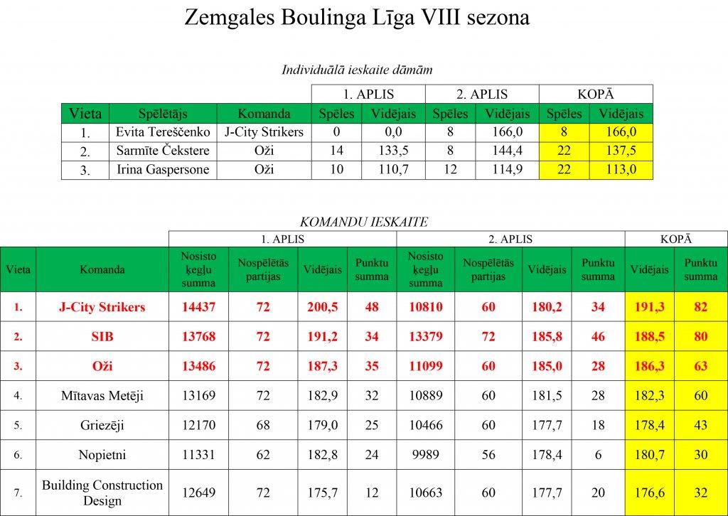 ligas-rezultati-13-12