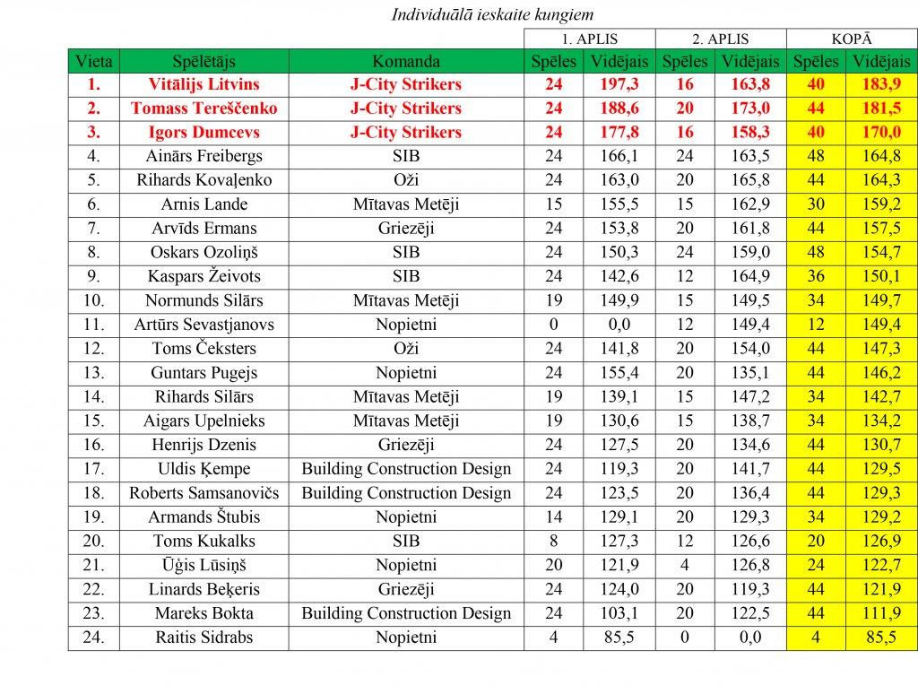 ligas-rezultati-13-121