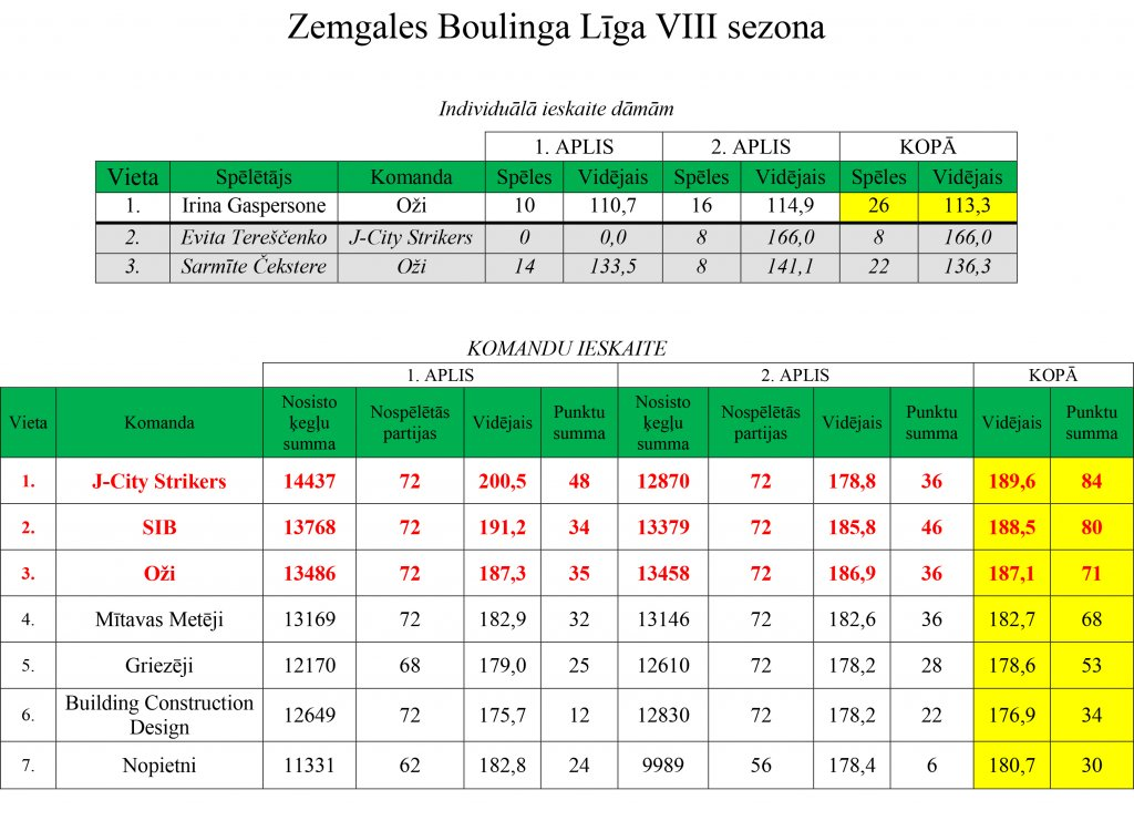 ligas-rezultati-20-12