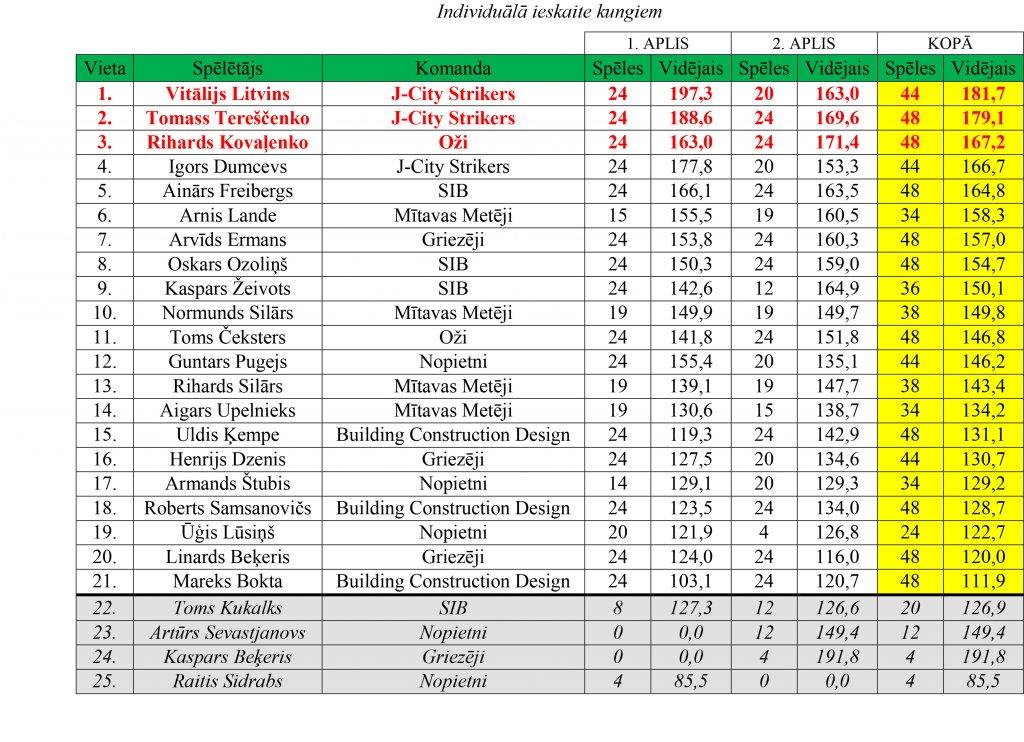 ligas-rezultati-20-121
