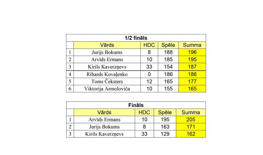 Turnīra rezultāti XII posms_20162017-2