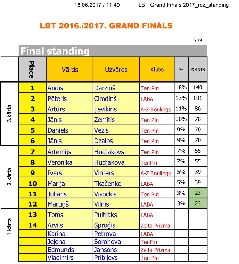LBT Grand Finals 2017_rez_standing-1