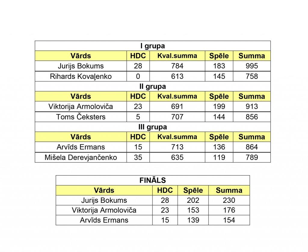 turnira-rezultati-viii-posms_20162017-2