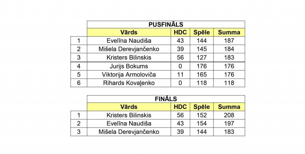 Turnīra rezultāti XV posms1