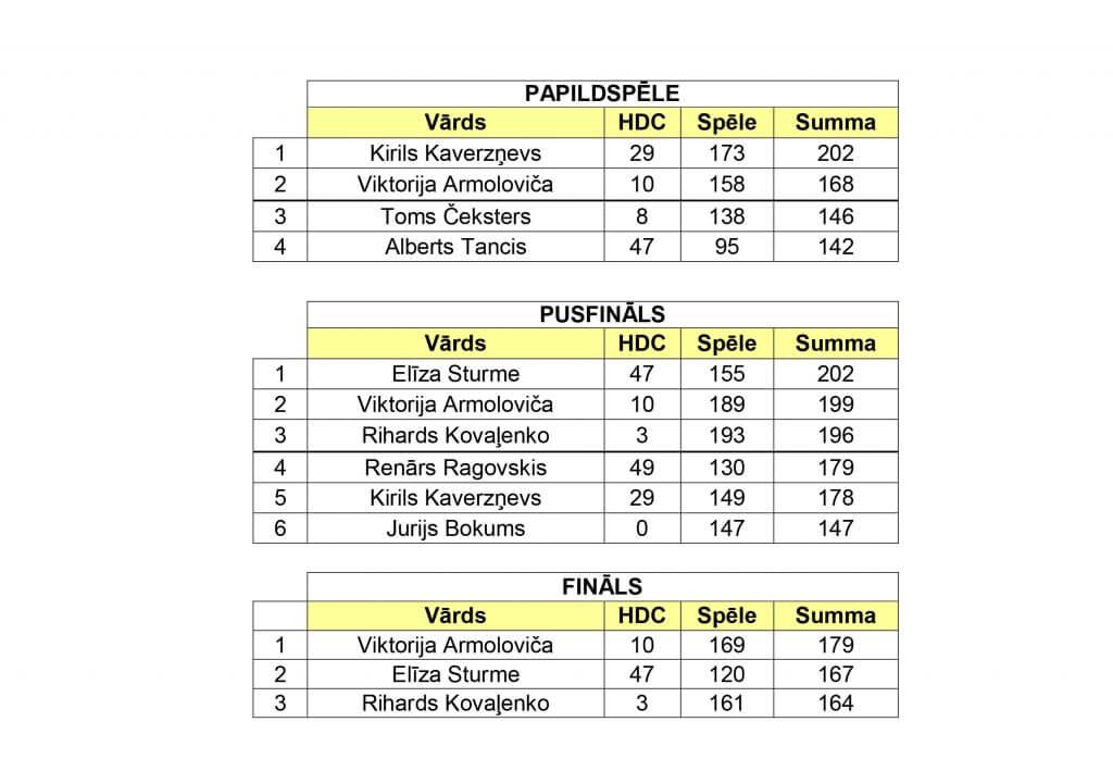 Turnīra rezultāti XVII posms_20162017-2