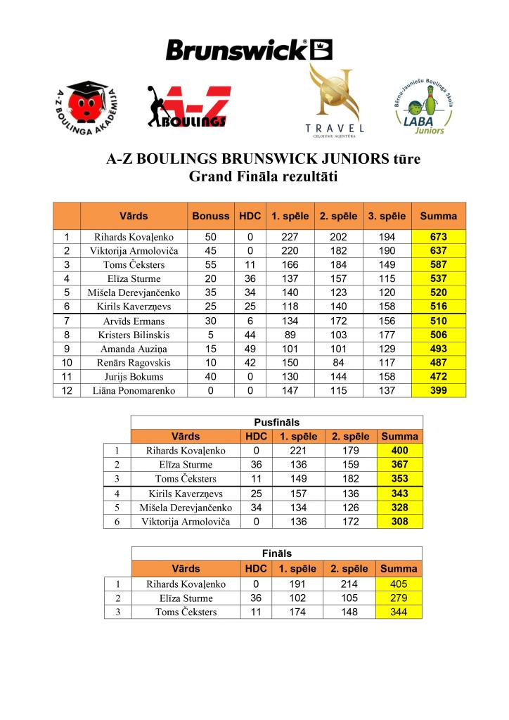 Turnīra rezultāti GF_20162017
