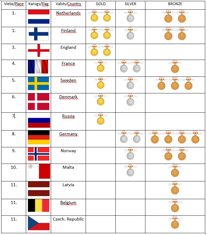 EYC-2019-Medals