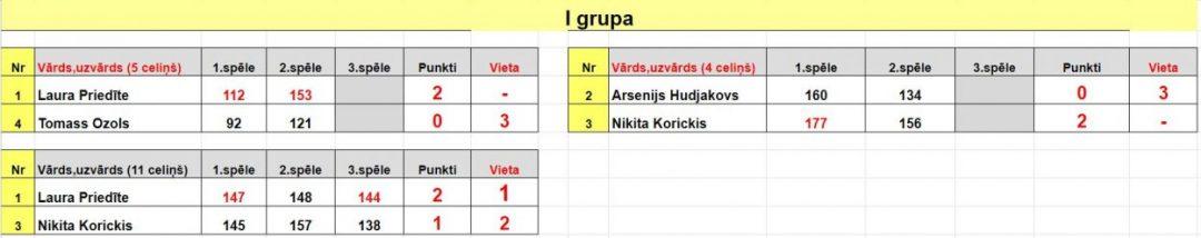 Play Off spēles 1 grupā XIV Jauniešu Latvijas Meistarsacīkstes boulingā