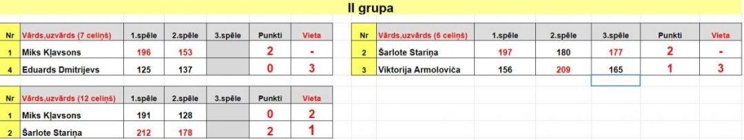 Play Off spēles 2 grupā XIV Jauniešu Latvijas Meistarsacīkstes boulingā