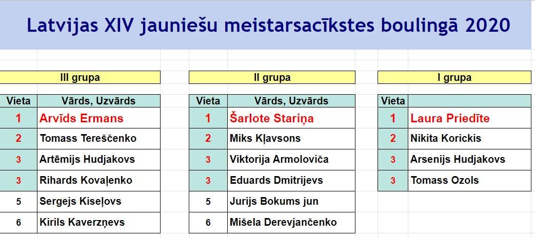 XIV Jauniešu Latvijas Meistarsacīkstes boulingā