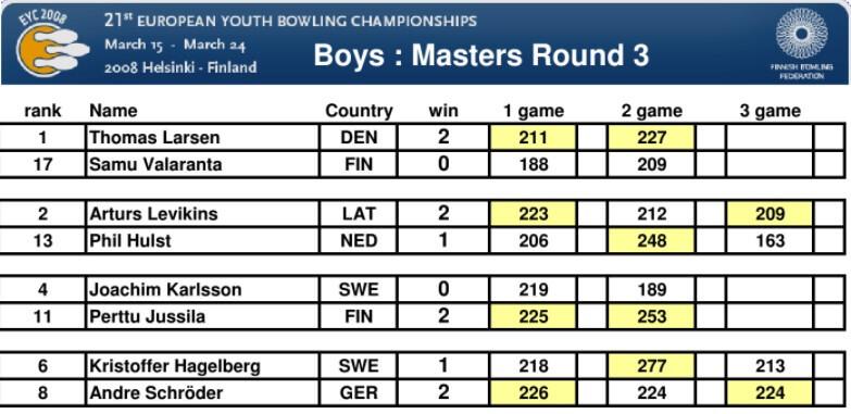 2008 EYC Boys Masters Round 3