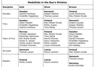 2008 EYC Boys bowling medallists