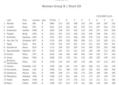 ECC 2009 kvalifikācija meitenēm