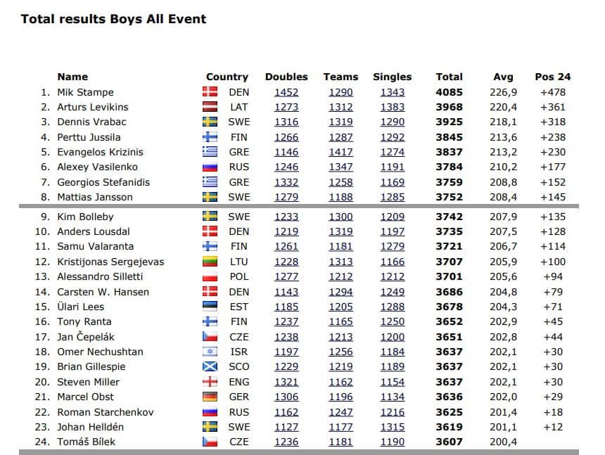 EYC 2009 All Events Boys