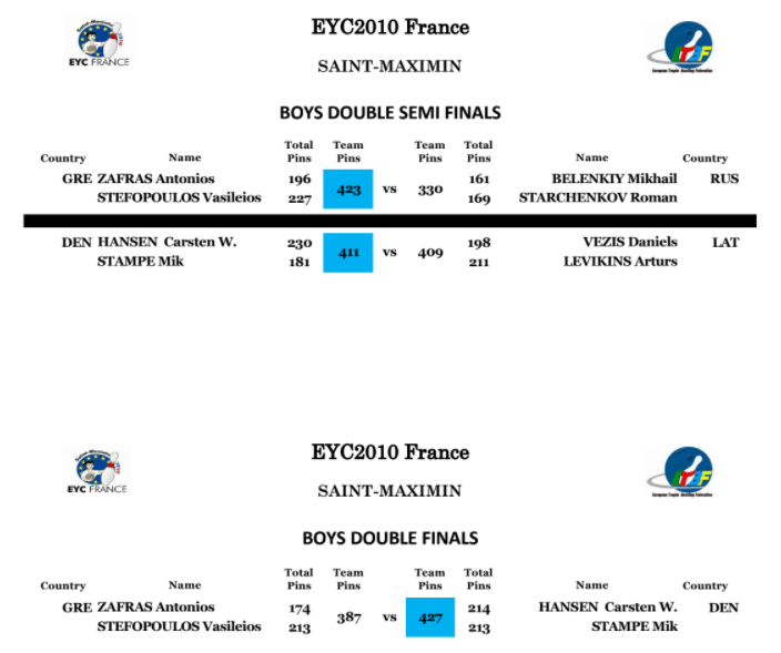 EYC 2010 Boys Doubles Finals