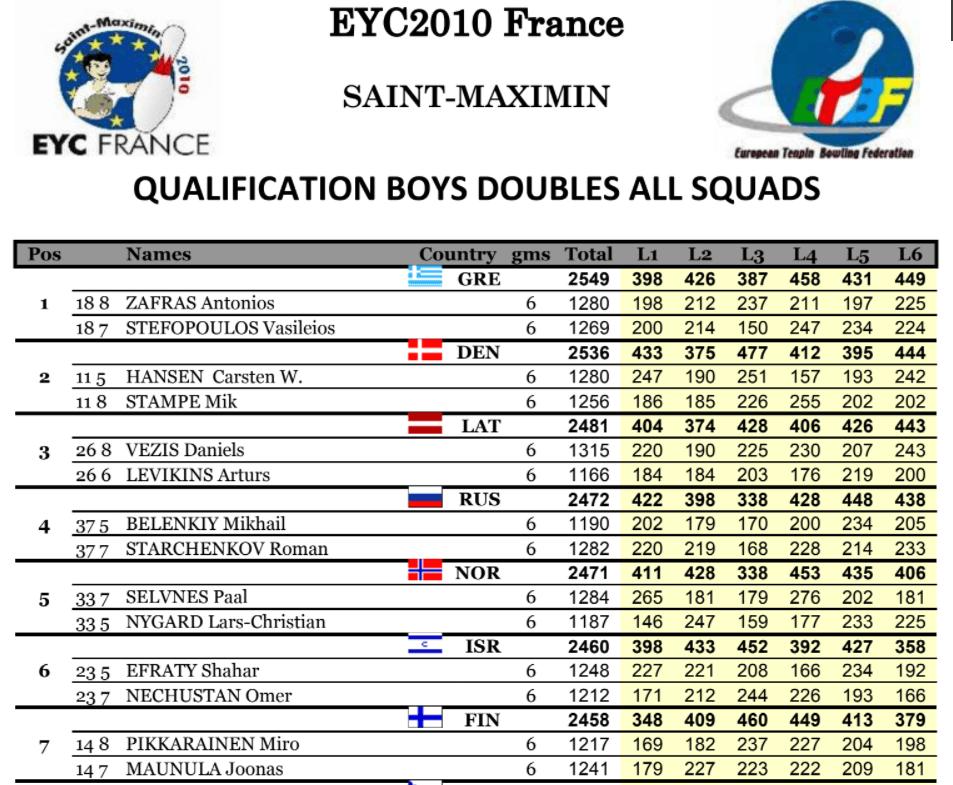 EYC 2010 Boys Doubles