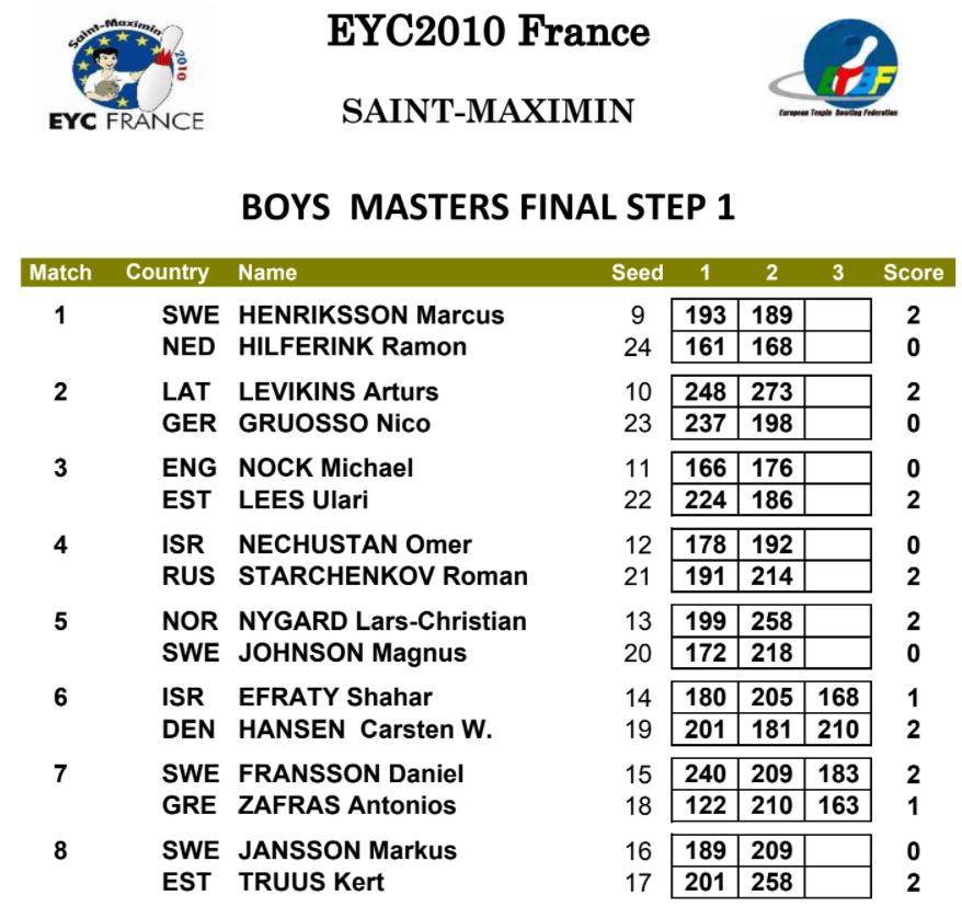 EYC 2010 Boys Masters Final Step 1