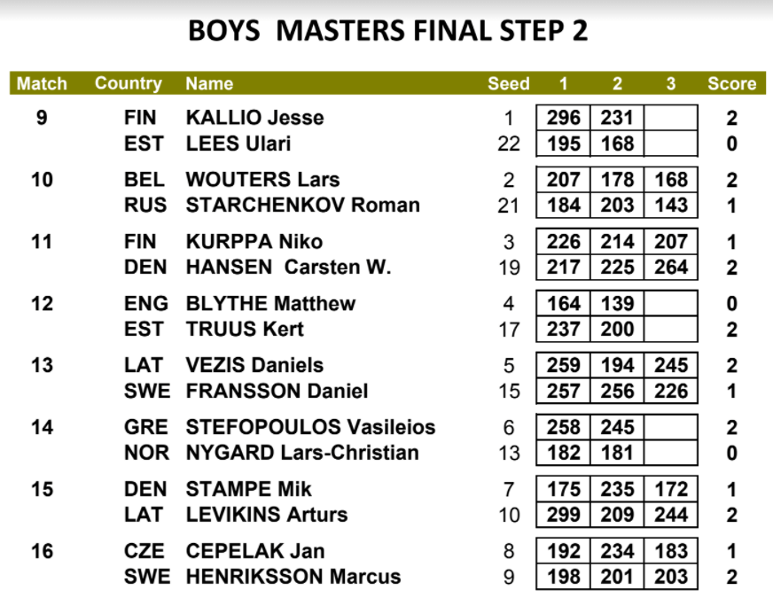 EYC 2010 Boys Masters Final Step 2