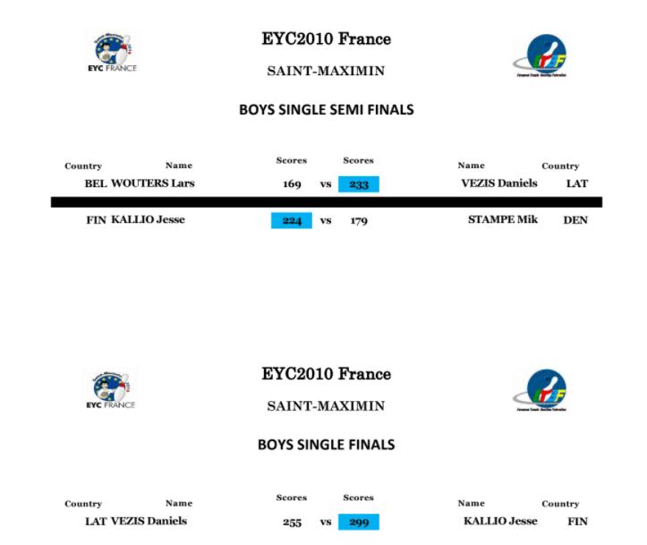 EYC 2010 Boys Singles Finals