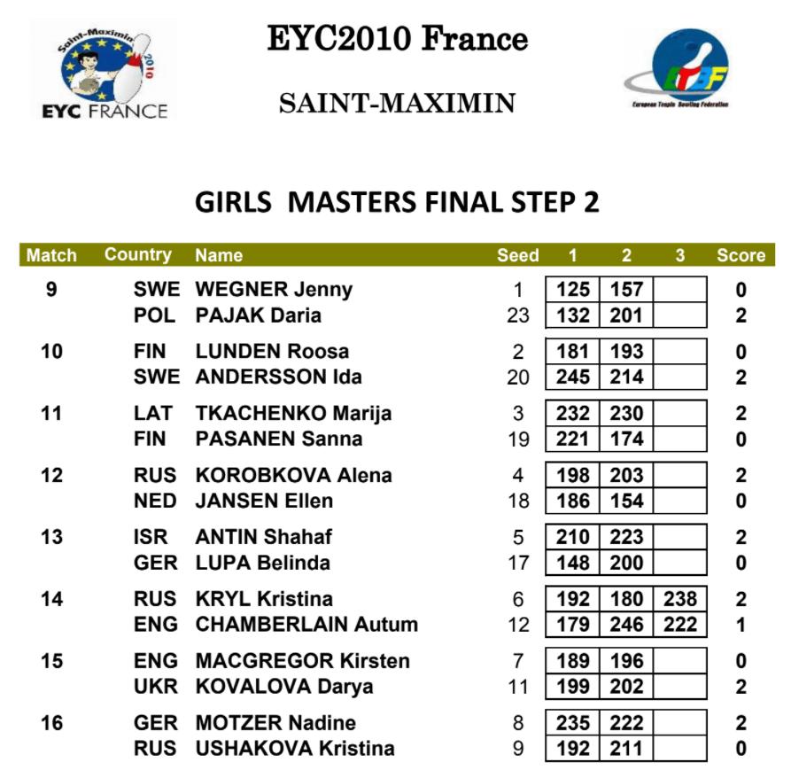 EYC 2010 Girls Masters Final Step 2