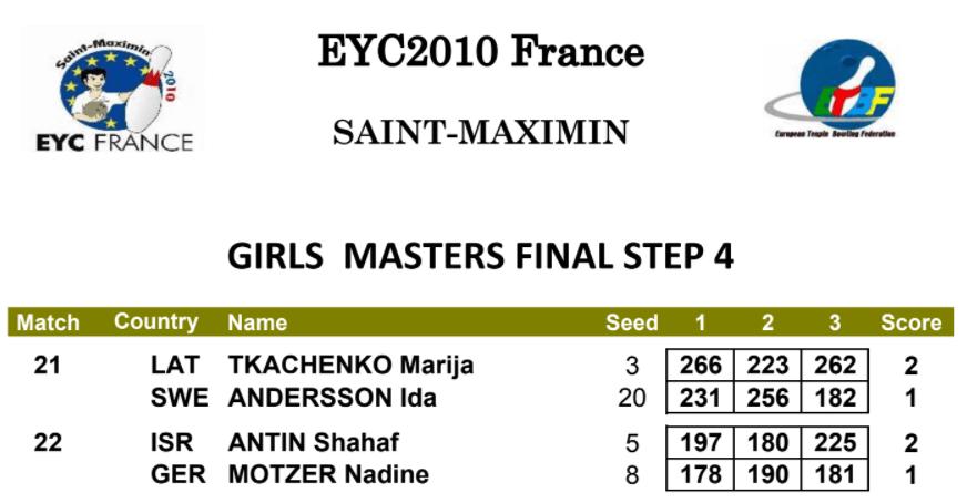 EYC 2010 Girls Masters Final Step 4