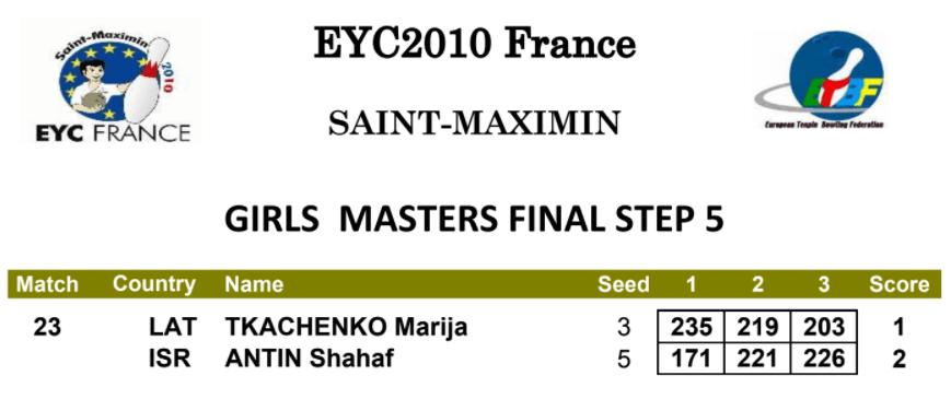 EYC 2010 Girls Masters Final Step 5