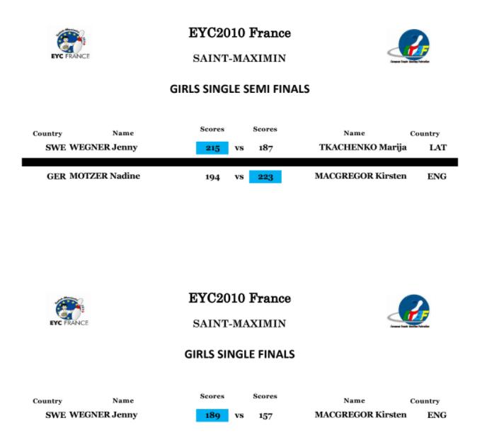 EYC 2010 Girls Singles Finals