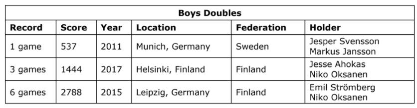 Boys doubles record