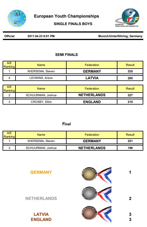 EYC2011 Boys Singles Final