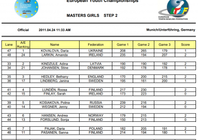 EYC2011 Girls Masters Step 2