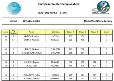 EYC2011 Girls Masters Step 3