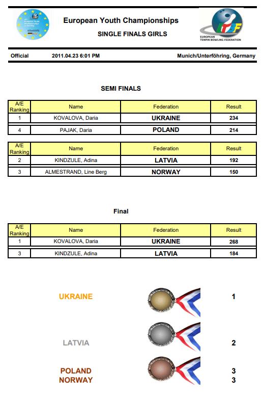 EYC2011 Girls Singles Final