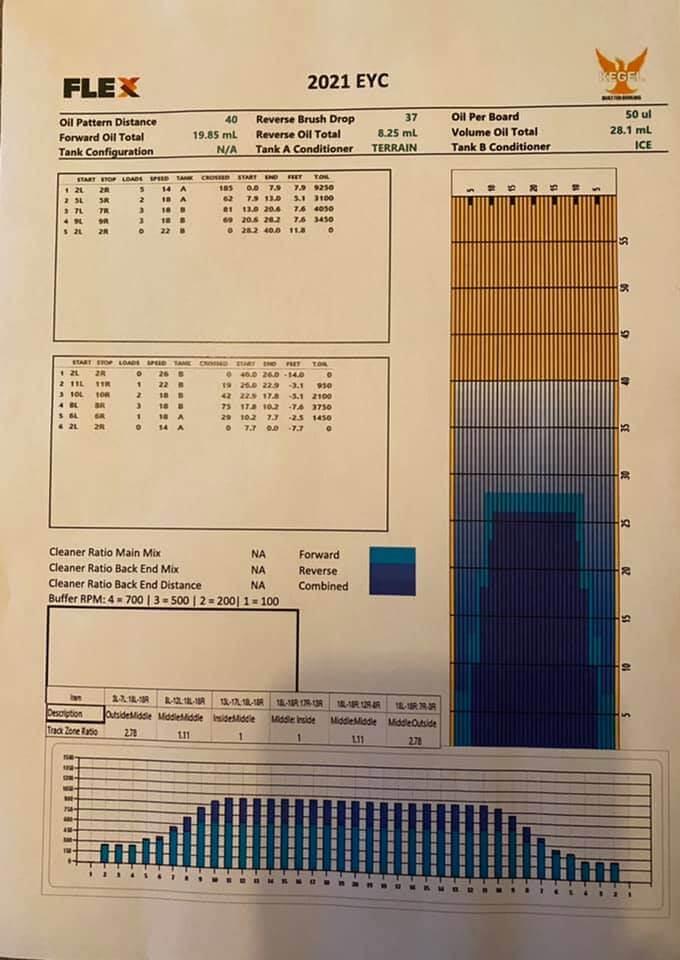 EYC2021 Oil pattern
