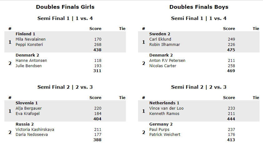 Semi Finals Doubles girls and boys