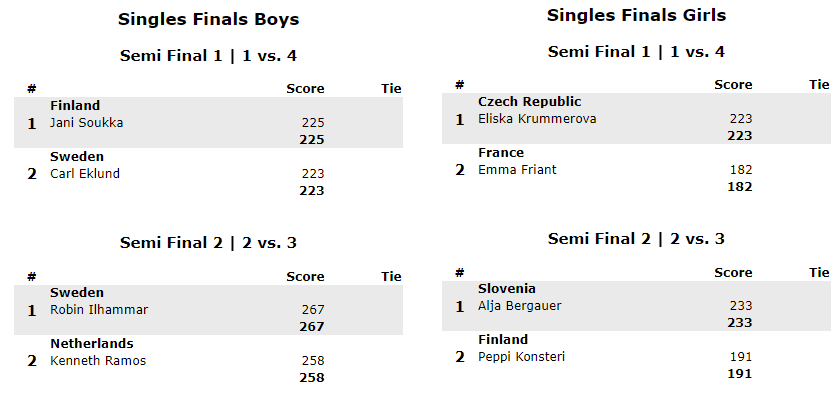 Semi Finals Singles girls and boys