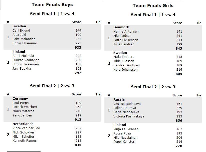 Semi Finals Teams girls and boys